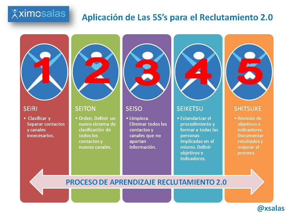 Las 5S del reclutamiento 2.0