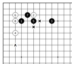 Diagram 8 - White is happy
