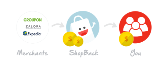 Shop With Coupon Codes And Get Rakuten Cashback With