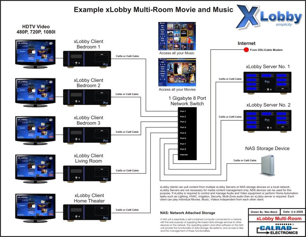 medium resolution of xlobby multi room 2 jpg