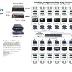 Sky Wiring Diagram Multi Room 1998 Dodge Ram 2500 Trailer Xlobby News  Archive Minis With Russound Setup