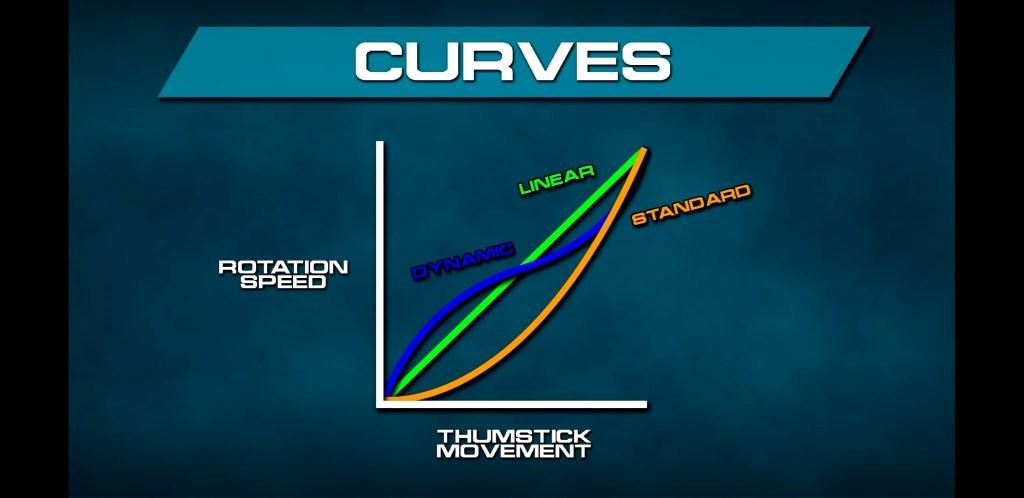 Aim response curve comparison