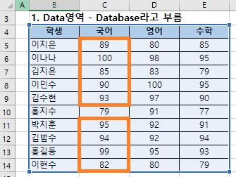 엑셀 DSTDEV 함수 - 데이터베이스에서 조건에 맞는 항목의 표본집단 표준편차 구하기