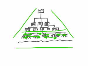 Hierarchy - xm-institute