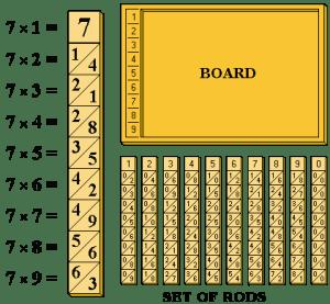 bastoncini di Nepero (da https://en.wikipedia.org/wiki/File:Bones_of_Napier_%28board_and_rods%29.png )
