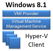Устранение неполадок Windows 8.1 Hyper-V