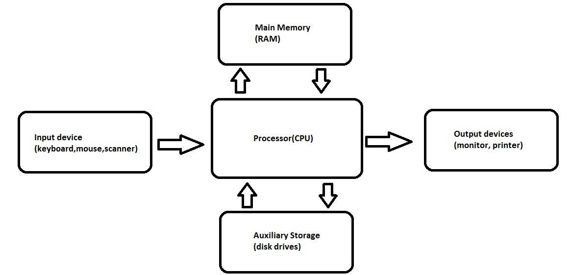 CSE-203:Computer Organization & Architecture