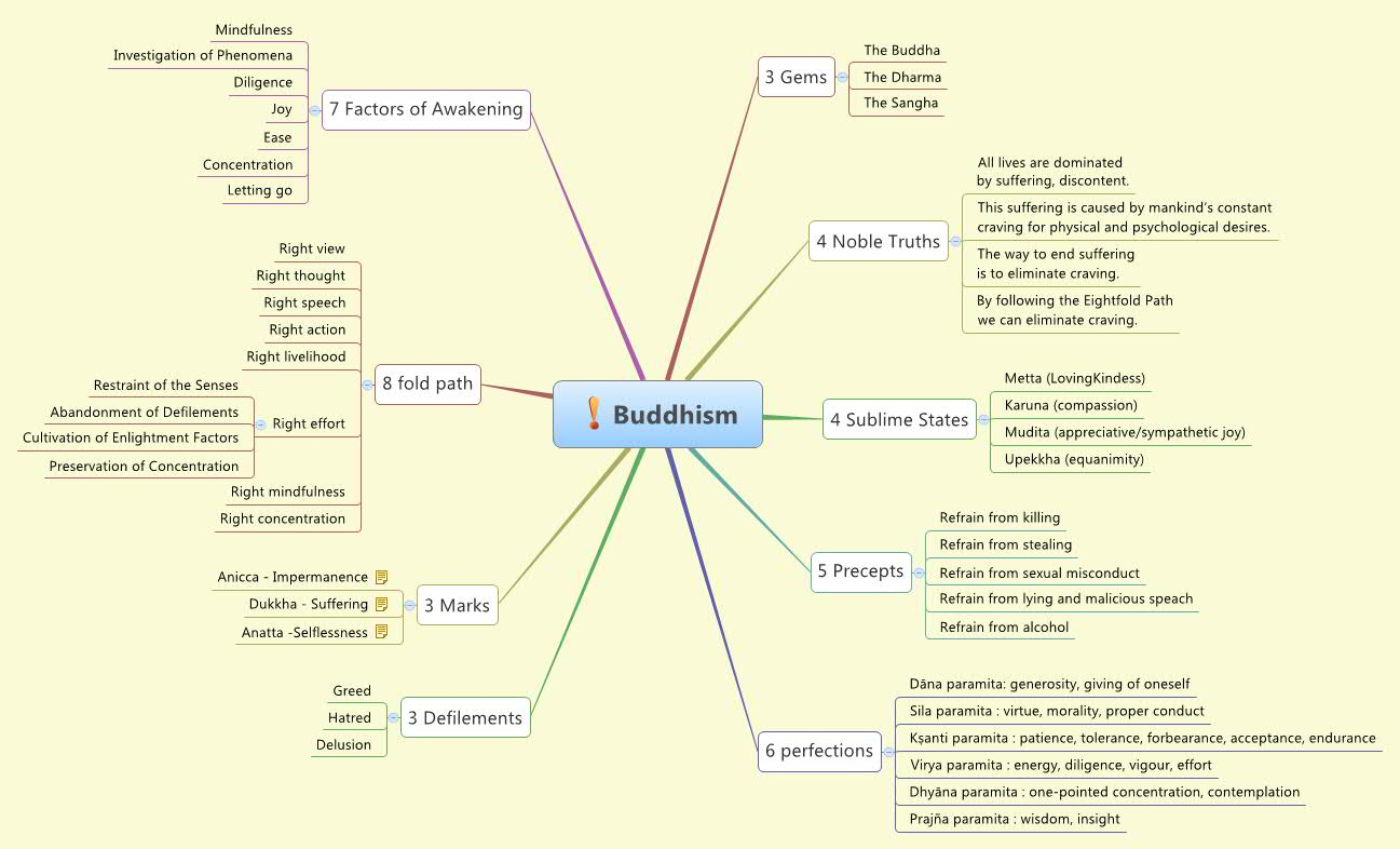 Buddhism Xmind Online Library