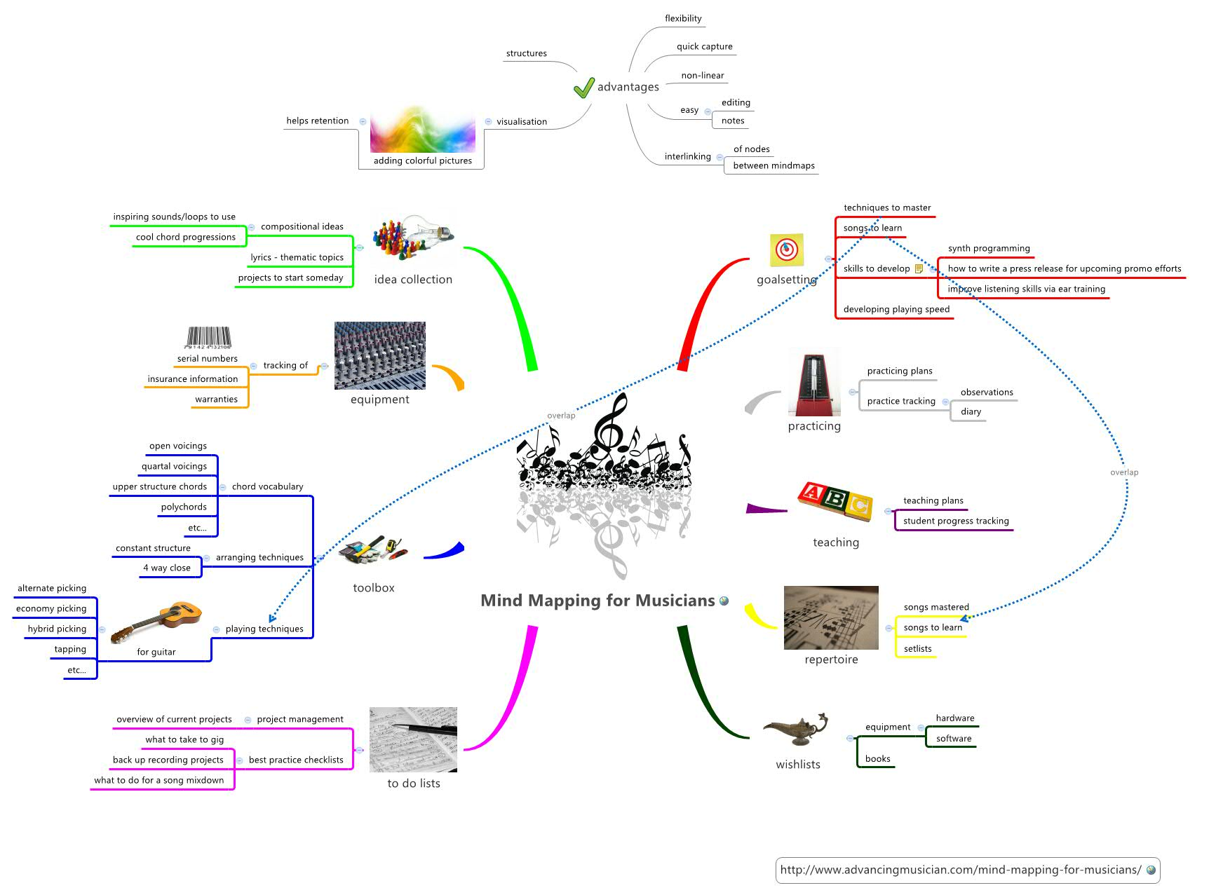 Mind Mapping For Musicians Xmind Online Library