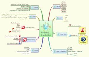 Mind Map Introduction  XMind Online Library