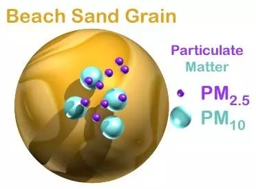 PMstands for Particulate Matter. It is the term forparticles found in the airincluding dust, dirt, soot, and smoke. These particles can be suspended in the air for long periods of time. Particulate Matter comes in a wide range of sizes, measured in micrometers or 'microns'. Like inches, metres and miles, a micron is a unit of measurement for distance, a very small distance. There are 1000 microns in one millimetre and about the same width of a hair on your head.