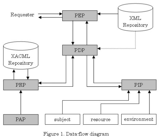Webサービス技術解説