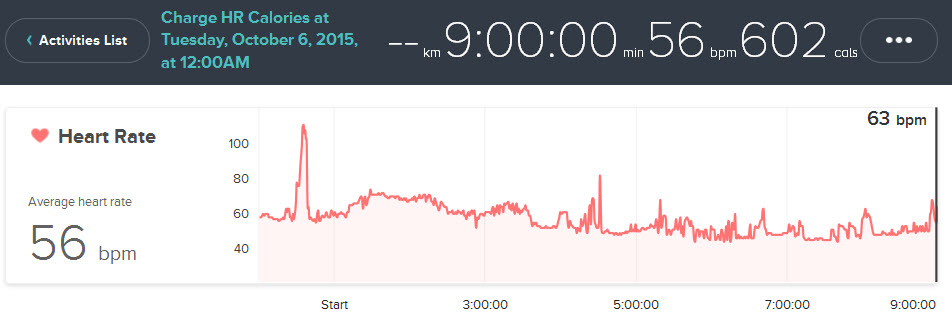 Solved: Heart Rate Graphs & Data - Page 5 - Fitbit Community