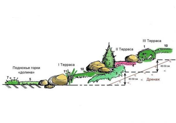 Как сделать альпийскую горку самостоятельно