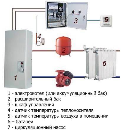 Отопление на даче в Орехово-Зуевском районе