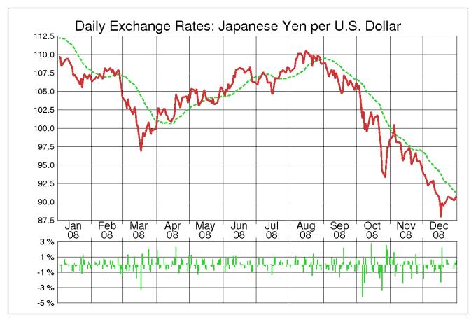 ドル円(USD/JPY)2008年為替チャート