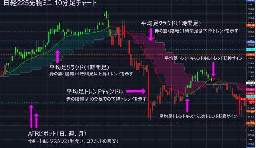 平均足(改)クラウドインジケーターセットの解説と使用法(Tradingview)