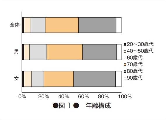 食事宅配サービスの利用者年齢別グラフ