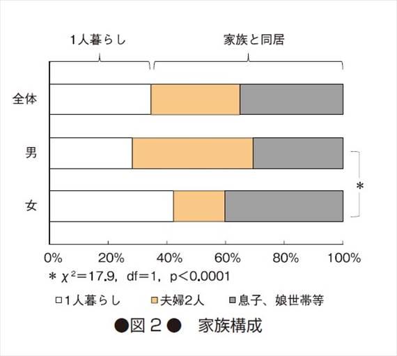 食事宅配サービスの利用者家族構成別グラフ