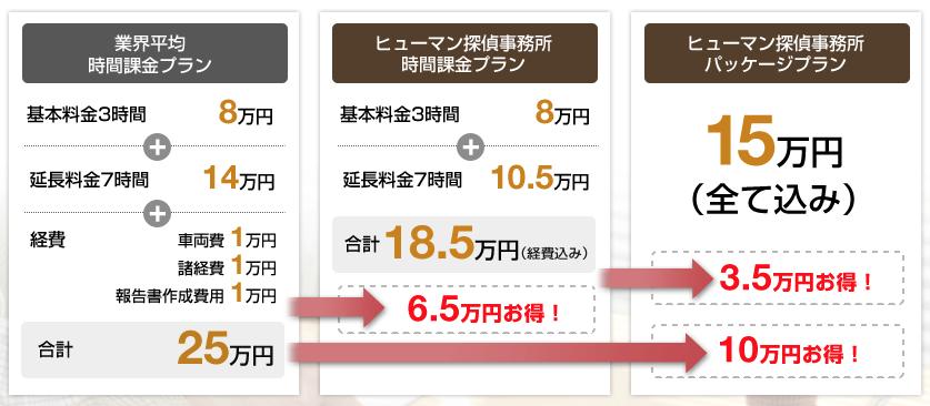 恵比寿ヒューマン探偵事務所の口コミ評判
