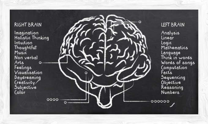 Skills for Right and Left Hemisphere on Blackboard