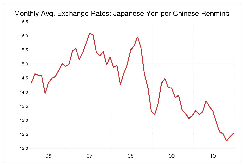 中國人民元/円 5年チャート〔2006年~2010年〕の推移 - 為替ラボ