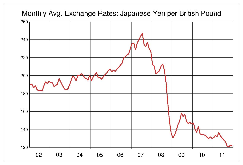 中國人民元/円 10年チャート〔2002年~2011年〕の推移 - 為替ラボ
