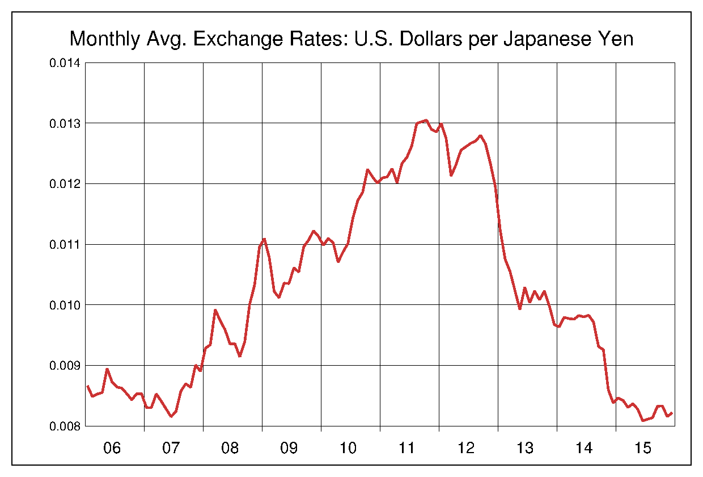 中國人民元/米ドル 10年チャート〔2006年~2015年〕の推移 - 為替ラボ