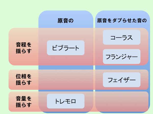 Mod chart