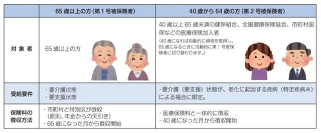 介護保険の被保険者説明図