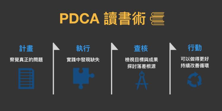 不要考滿分 – 國營企業考試要這樣準備!-運用 PDCA 的讀書術