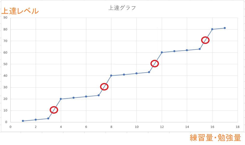 ※書道の上達のグラフ