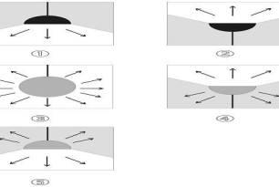 Видове осветителни тела според разположението и конструкцията им