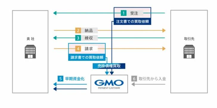GMO BtoB 早払い