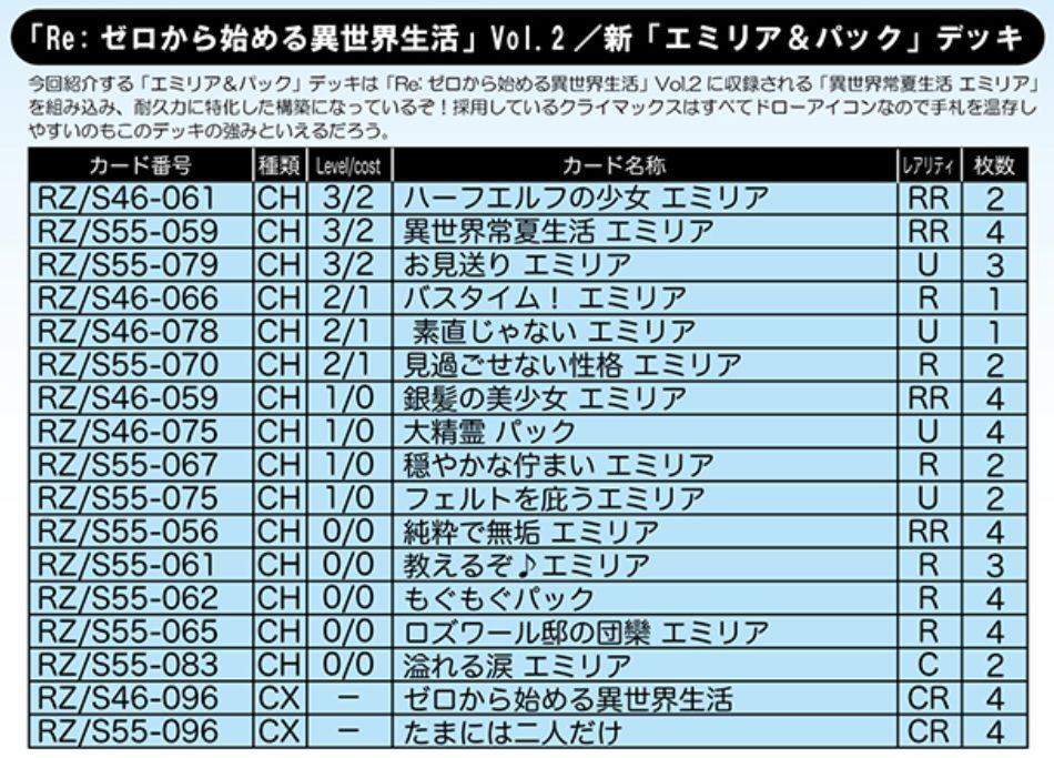新「エミリア&パック」デッキ:WS「リゼロ Vol.2」デッキレシピ
