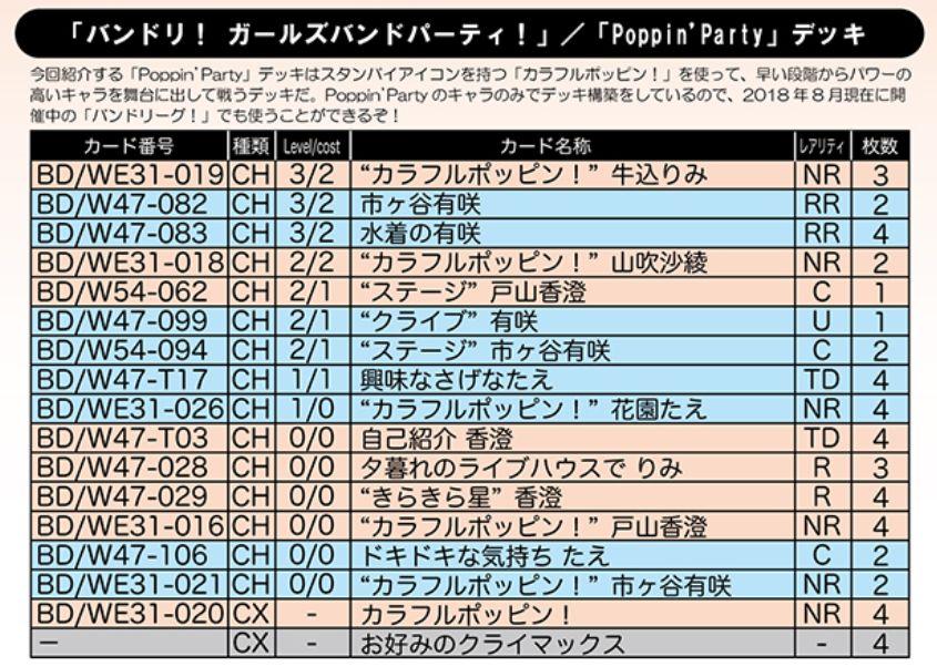 【デッキレシピ】WS「Poppin'Party(スペシャルパック バンドリ!ガールズバンドパーティ!)」
