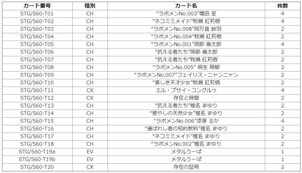 ヴァイスシュヴァルツ「シュタインズ・ゲート トライアルデッキプラス」収録デッキリスト(各カードの収録枚数)