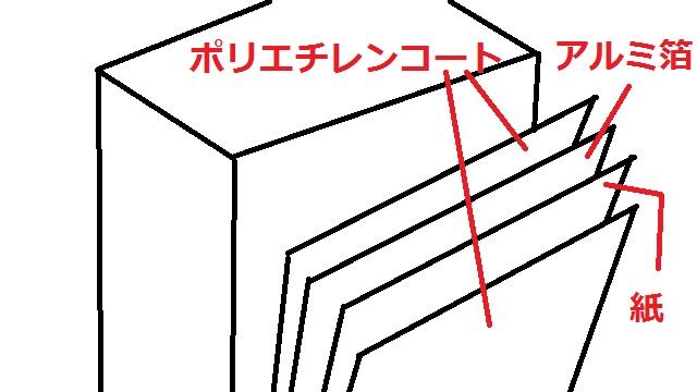 牛乳パックの構造