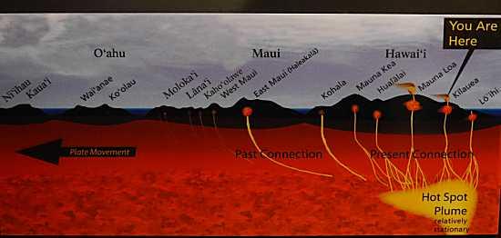 ハワイは海底火山から誕生