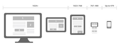 El origen del diseño responsive