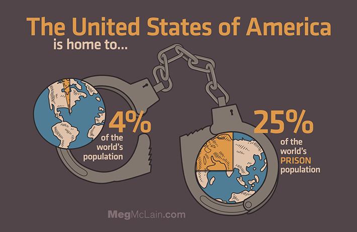 KFC и частные тюрьмы