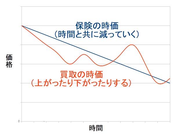 バイク保険における時価と、バイク買取算定における時価の価格変動の違い