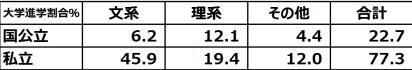 %e5%a4%a7%e5%ad%a6%e9%80%b2%e5%ad%a6%e3%81%ae%e5%89%b2%e5%90%881