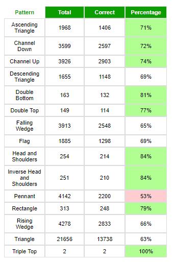 「チャートパターン」別の勝率