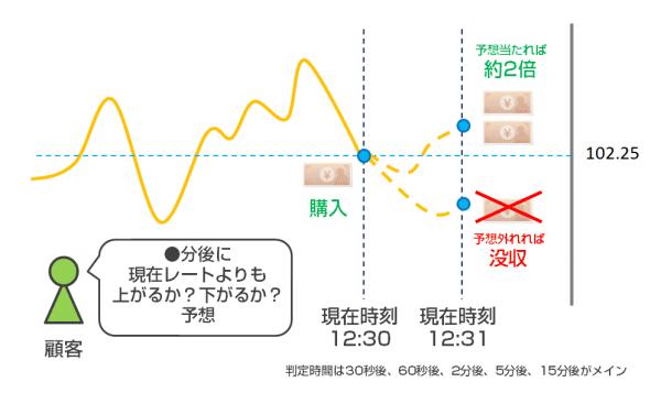 海外バイナリーオプションの取引方法イメージ図