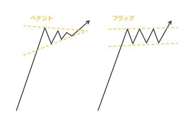 採用するチャートパターン「ペナント」「フラッグ」
