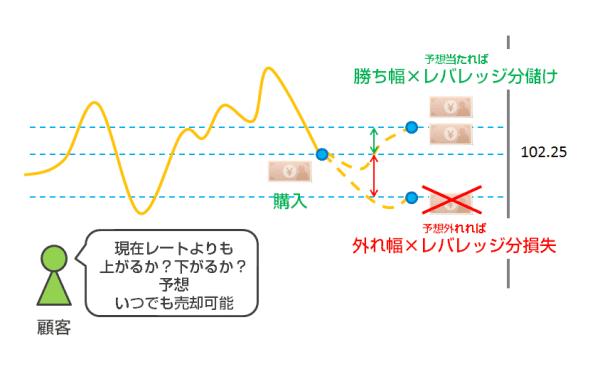FXトレードの取引方法のイメージ図