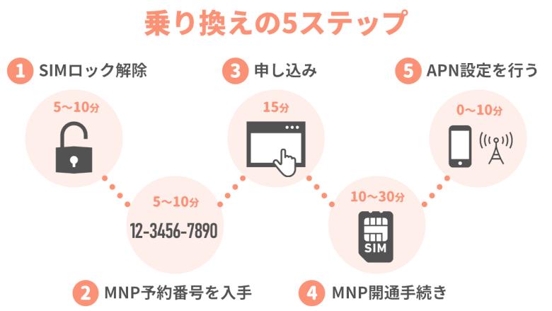 UQモバイルに乗り換える5ステップ