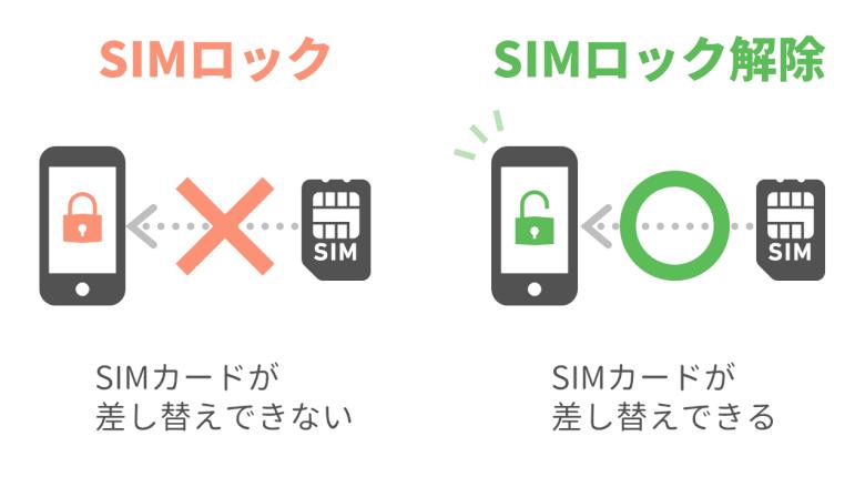 SIMロック解除のイメージ
