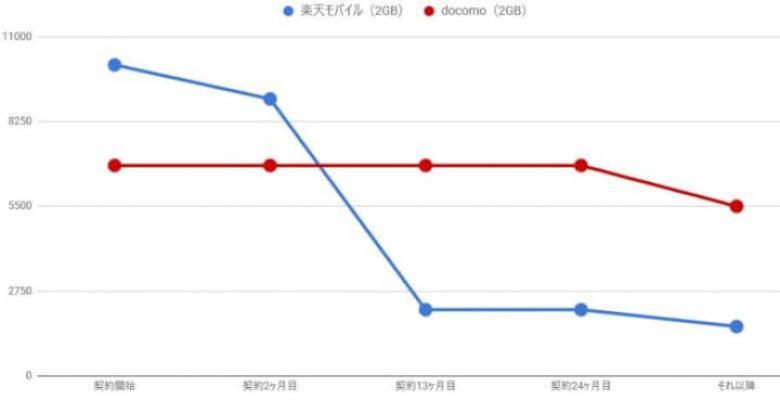 ドコモと楽天モバイルの料金比較